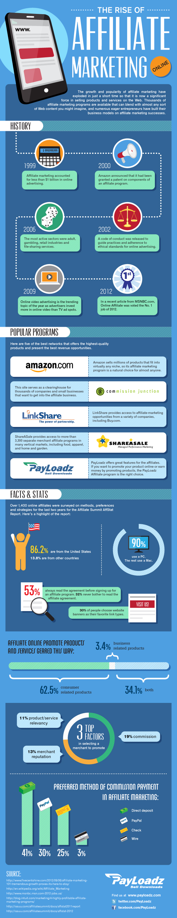 Affiliate Marketing The Rise of Affiliate Marketing Online Infographic