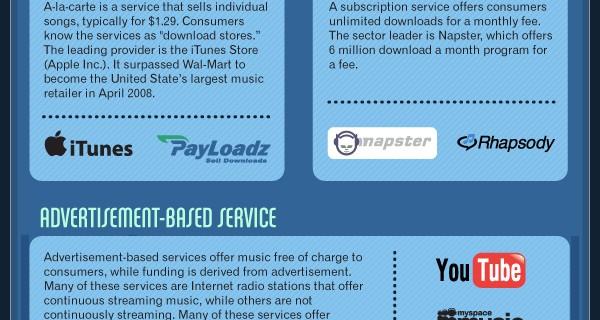 Digital Music Info Graphic
