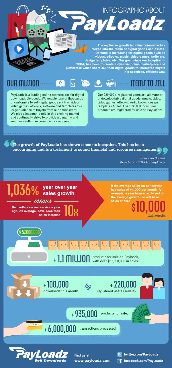 PayLoadz Infographic